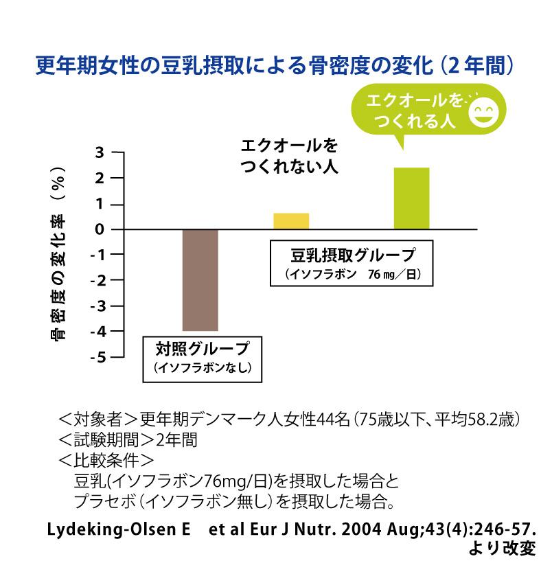 soy_data_10